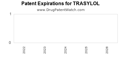 drug patent expirations by year for TRASYLOL