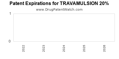Drug patent expirations by year for TRAVAMULSION 20%