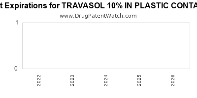 drug patent expirations by year for TRAVASOL 10% IN PLASTIC CONTAINER