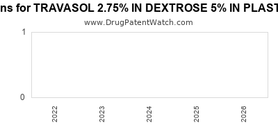 Drug patent expirations by year for TRAVASOL 2.75% IN DEXTROSE 5% IN PLASTIC CONTAINER