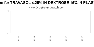 drug patent expirations by year for TRAVASOL 4.25% IN DEXTROSE 15% IN PLASTIC CONTAINER