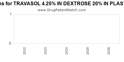 drug patent expirations by year for TRAVASOL 4.25% IN DEXTROSE 20% IN PLASTIC CONTAINER