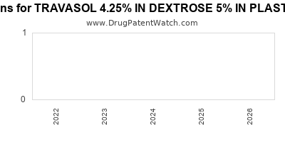 drug patent expirations by year for TRAVASOL 4.25% IN DEXTROSE 5% IN PLASTIC CONTAINER