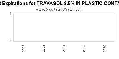 drug patent expirations by year for TRAVASOL 8.5% IN PLASTIC CONTAINER