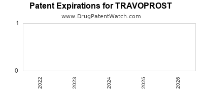 Drug patent expirations by year for TRAVOPROST