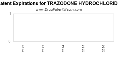 Drug patent expirations by year for TRAZODONE HYDROCHLORIDE