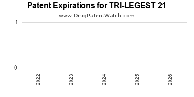 drug patent expirations by year for TRI-LEGEST 21
