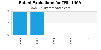 Drug patent expirations by year for TRI-LUMA