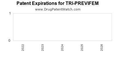 Drug patent expirations by year for TRI-PREVIFEM