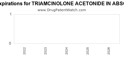 drug patent expirations by year for TRIAMCINOLONE ACETONIDE IN ABSORBASE