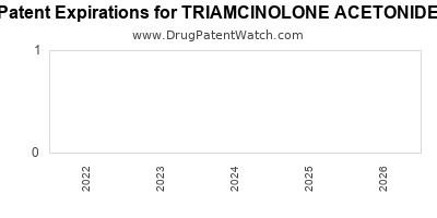 Drug patent expirations by year for TRIAMCINOLONE ACETONIDE