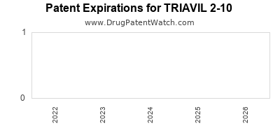 Drug patent expirations by year for TRIAVIL 2-10