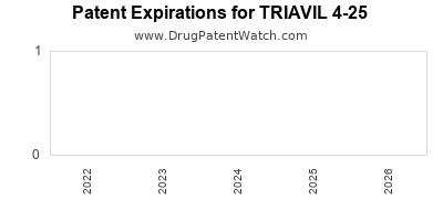Drug patent expirations by year for TRIAVIL 4-25