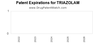 Drug patent expirations by year for TRIAZOLAM