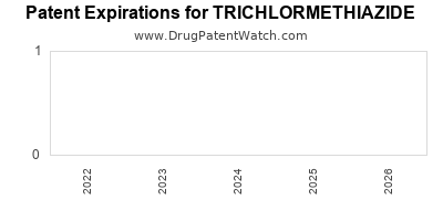 drug patent expirations by year for TRICHLORMETHIAZIDE