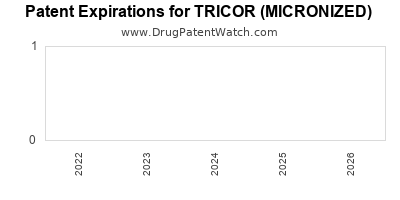 drug patent expirations by year for TRICOR (MICRONIZED)
