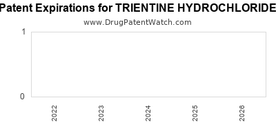 Drug patent expirations by year for TRIENTINE HYDROCHLORIDE