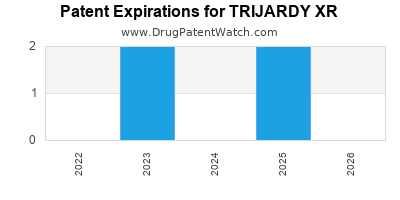 Drug patent expirations by year for TRIJARDY XR