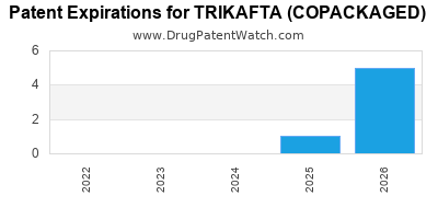 Drug patent expirations by year for TRIKAFTA (COPACKAGED)