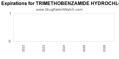 Drug patent expirations by year for TRIMETHOBENZAMIDE HYDROCHLORIDE
