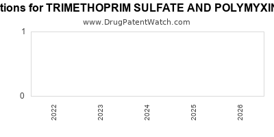 drug patent expirations by year for TRIMETHOPRIM SULFATE AND POLYMYXIN B SULFATE