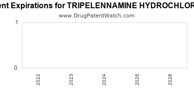 drug patent expirations by year for TRIPELENNAMINE HYDROCHLORIDE
