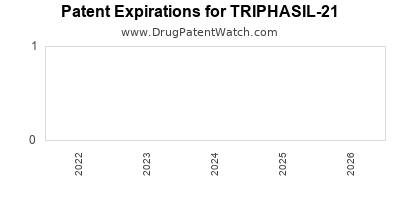 Drug patent expirations by year for TRIPHASIL-21