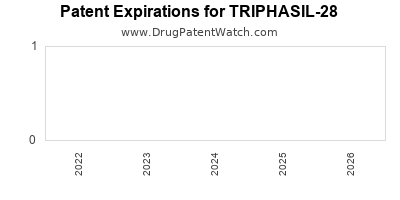 Drug patent expirations by year for TRIPHASIL-28