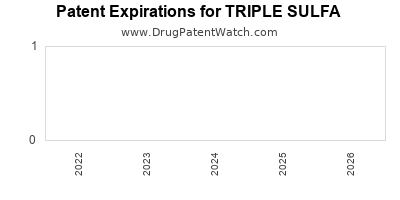 drug patent expirations by year for TRIPLE SULFA