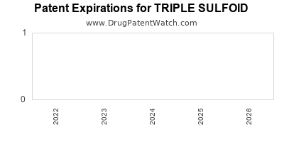 Drug patent expirations by year for TRIPLE SULFOID