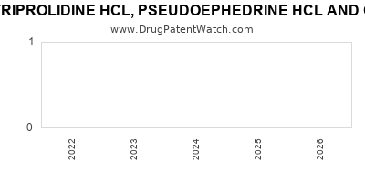 drug patent expirations by year for TRIPROLIDINE HCL, PSEUDOEPHEDRINE HCL AND CODEINE PHOSPHATE