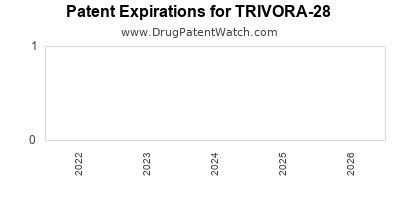 drug patent expirations by year for TRIVORA-28