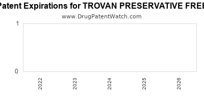 drug patent expirations by year for TROVAN PRESERVATIVE FREE