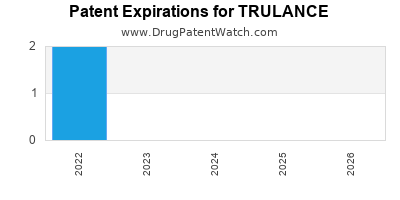 Drug patent expirations by year for TRULANCE