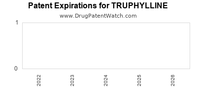 drug patent expirations by year for TRUPHYLLINE