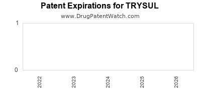Drug patent expirations by year for TRYSUL