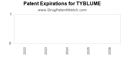 Drug patent expirations by year for TYBLUME