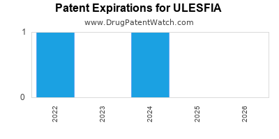 Drug patent expirations by year for ULESFIA