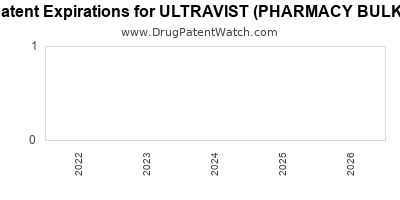 drug patent expirations by year for ULTRAVIST (PHARMACY BULK)