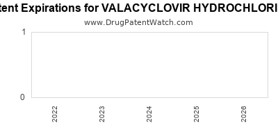 Drug patent expirations by year for VALACYCLOVIR HYDROCHLORIDE