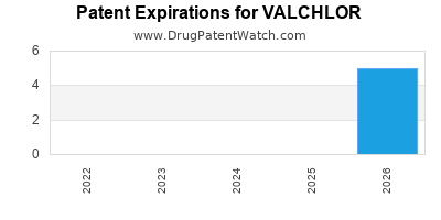 drug patent expirations by year for VALCHLOR