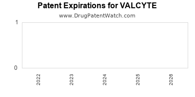 Drug patent expirations by year for VALCYTE