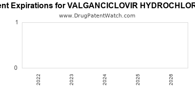Drug patent expirations by year for VALGANCICLOVIR HYDROCHLORIDE