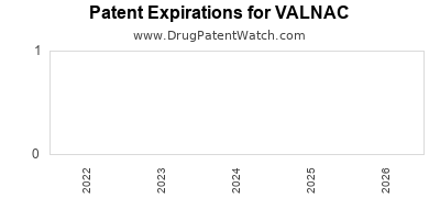 drug patent expirations by year for VALNAC