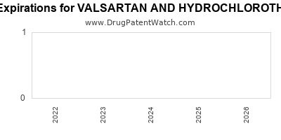 drug patent expirations by year for VALSARTAN AND HYDROCHLOROTHIAZIDE