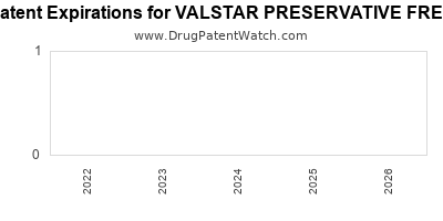 Drug patent expirations by year for VALSTAR PRESERVATIVE FREE