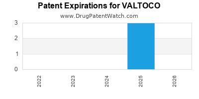 Drug patent expirations by year for VALTOCO