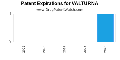 Drug patent expirations by year for VALTURNA