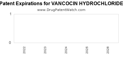 drug patent expirations by year for VANCOCIN HYDROCHLORIDE