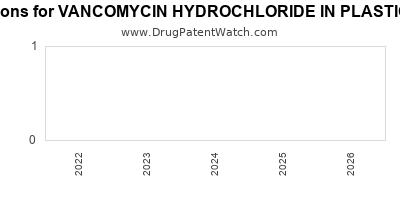 Drug patent expirations by year for VANCOMYCIN HYDROCHLORIDE IN PLASTIC CONTAINER